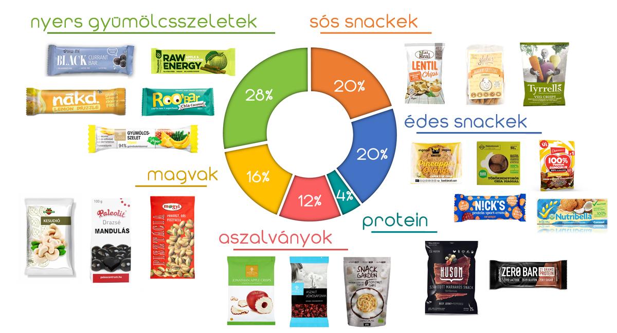 Egy kördiagram, amely megmutatja a snack dobozban található termékcsoportok arányát, illetve mintatermékeket is láthatunk. 28% nyers gyümölcsszeletek, 20% sós snackek, 20% édes snackek, 4% protein, 12% aszalványok, 16% magvak.